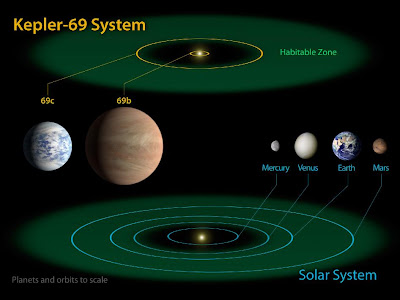 The diagram compares the planets of the inner solar system to Kepler-69, a two-planet system about 2,700 light-years from Earth in the constellation Cygnus. The two planets of Kepler-69 orbit a star that belongs to the same class as our sun, called G-type.   Kepler-69c, is 70 percent larger than the size of Earth, and is the smallest yet found to orbit in the habitable zone of a sun-like star. Astronomers are uncertain about the composition of Kepler-69c, but its orbit of 242 days around a sun-like star resembles that of our neighboring planet Venus. The companion planet, Kepler-69b, is just over twice the size of Earth and whizzes around its star once every 13 days.   The artistic concepts of the Kepler-69 planets are the result of scientists and artists collaborating to help imagine the appearance of these distant worlds.   The Kepler space telescope, which simultaneously and continuously measures the brightness of more than 150,000 stars, is NASA's first mission capable of detecting Earth-size planets around stars like our sun.   Image credit: NASA Ames/JPL-Caltech