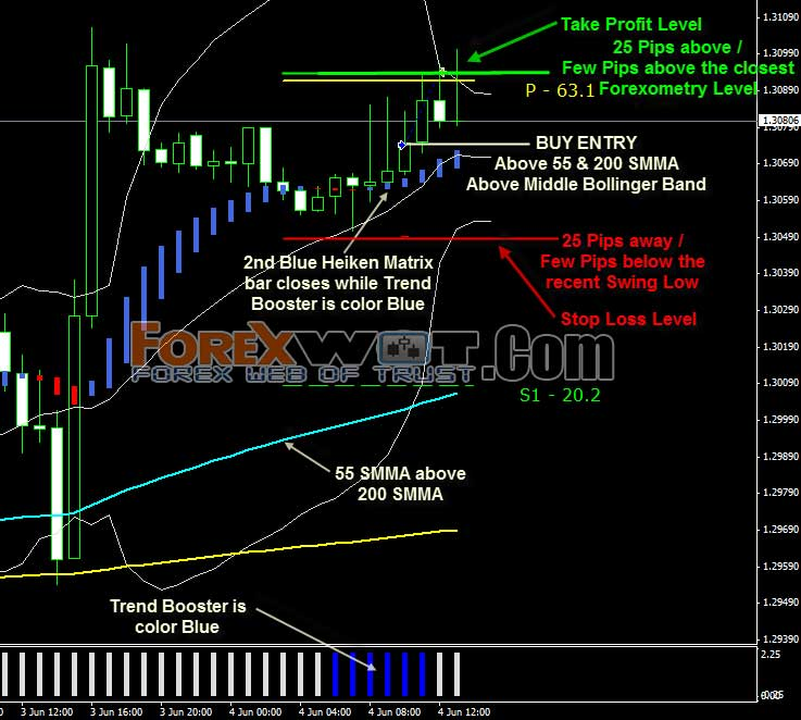 Trading using bollinger bands and candlesticks