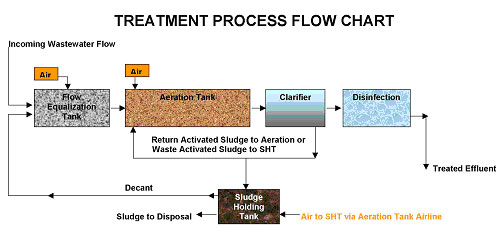 water treatment process essay The waste water treatment environmental sciences essay waste water is water flushed out after being used there are a few components of waste water which includes residents' also known as.