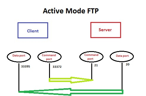 How Active And Passive Ftp Mode Works Istudy Networking