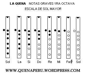 Notas Musicales Para Flauta Dulce Cielito Lindo