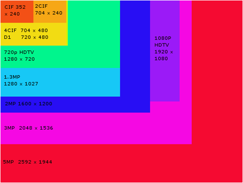 5MP Resolution Chart