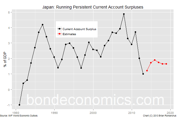 Chart: Japan Has Persistent Current Account Surpluses, Not Deficits
