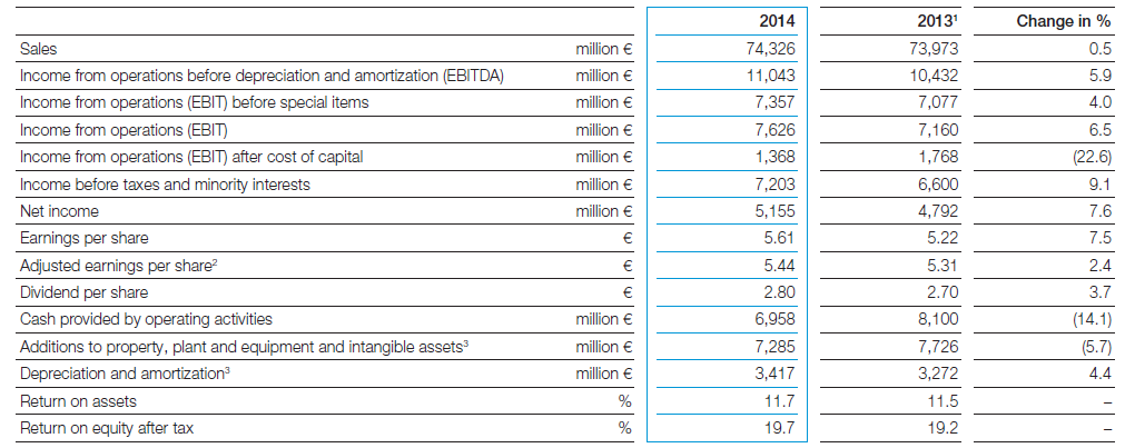 BASF, 2014, annual report, highlight