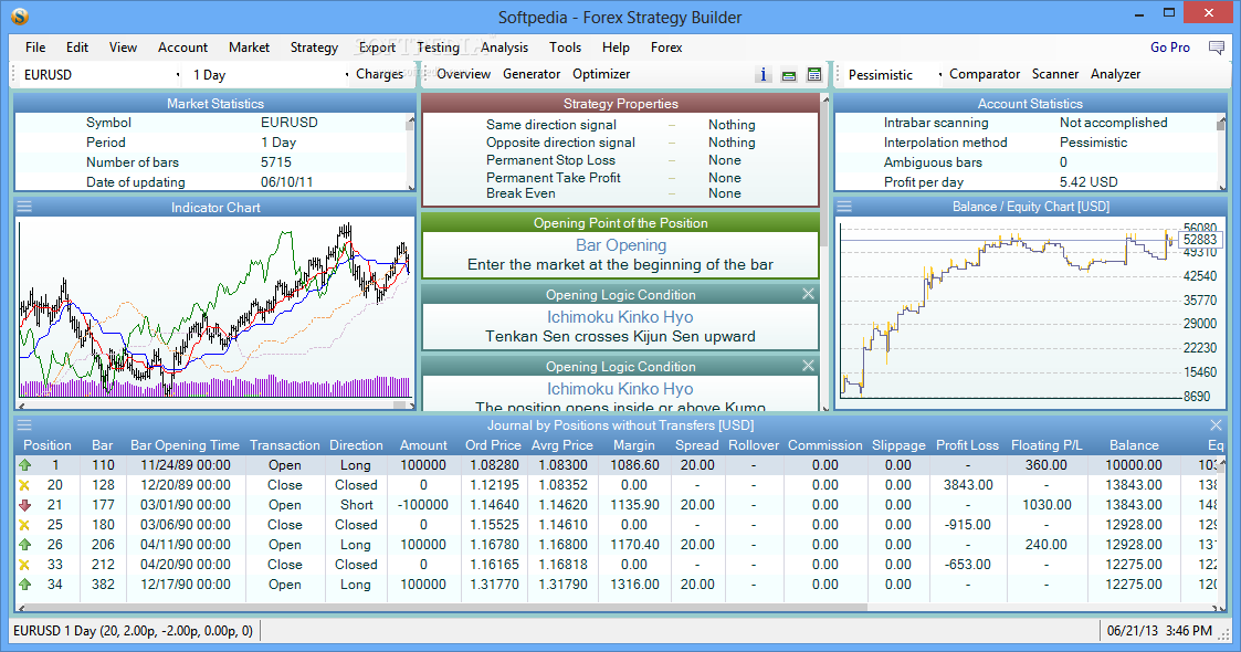 Forex strategy builder review