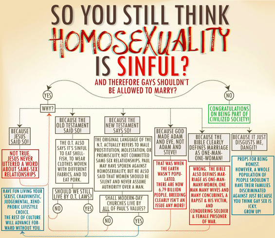What Religion Am I Flow Chart: Gay marriage flow chartrh:patheos.com,Chart