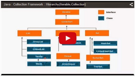 Java Ee Java Collection Framework Hierarchyiterablecollection