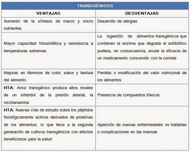 Transg nicos ventajas desventajas hipertensi n arterial - Ventajas alimentos transgenicos ...