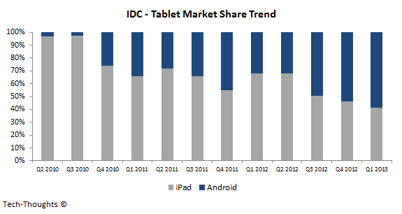 IDC - Tablet Market Share - Q1 2013