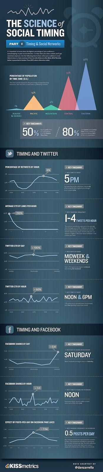 [Infographie] Le timing idéal pour poster sur Facebook et Twitter