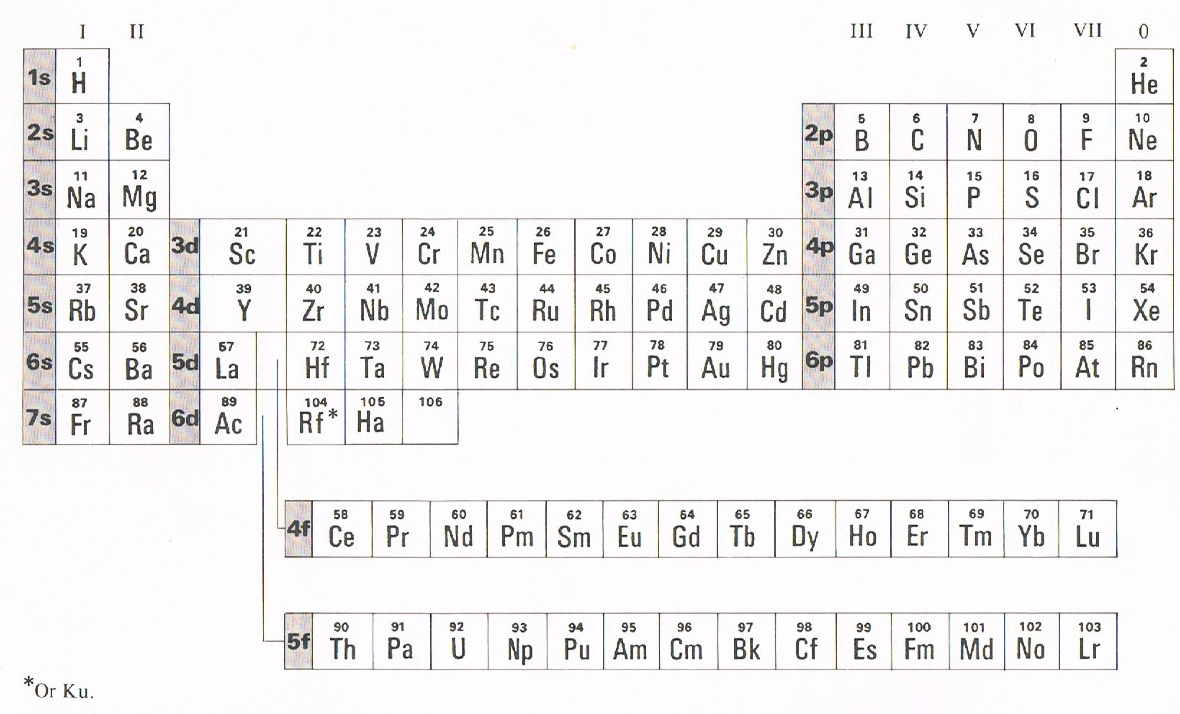 Periodic Table For High School Kids