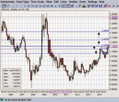 Forex historical data weekly