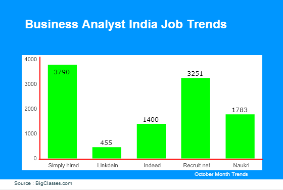 Business Analyst jobs in India