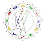 PSICOLOGIA ASTROLOGICA  METODO HUBER