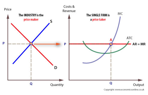 perfect competition managerial economics rh vorugantymanagerialeconomics blogspot com perfect competition diagram long run perfect competition diagram and explanation