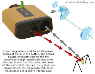 How rangefinders work