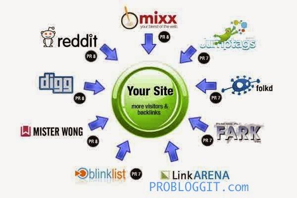 Pengertian Beserta Manfaat Situs Sosial Bookmark Untuk Blog
