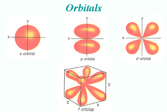 how to find orbital period