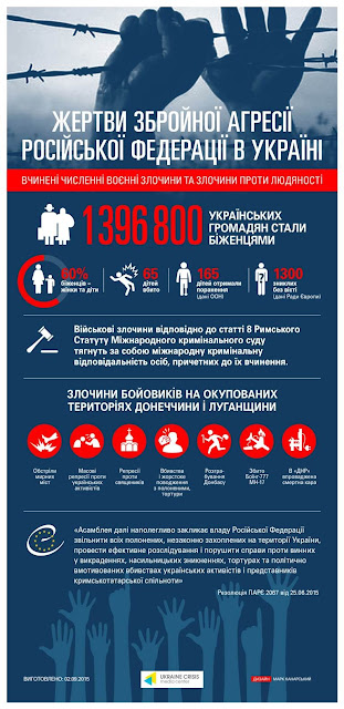 Агрессия России: 1 млн 396 тыс. 800 украинцев стали беженцами. Из них 60% - женщины и дети.