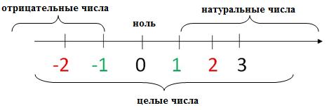 Натуральные числа число 0 натуральным числом не является
