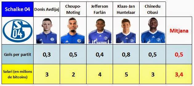 Mitjana de sous i gols marcats pels davanters del Schalke 04