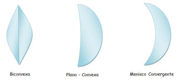 a43706a031 Lentes Convergentes