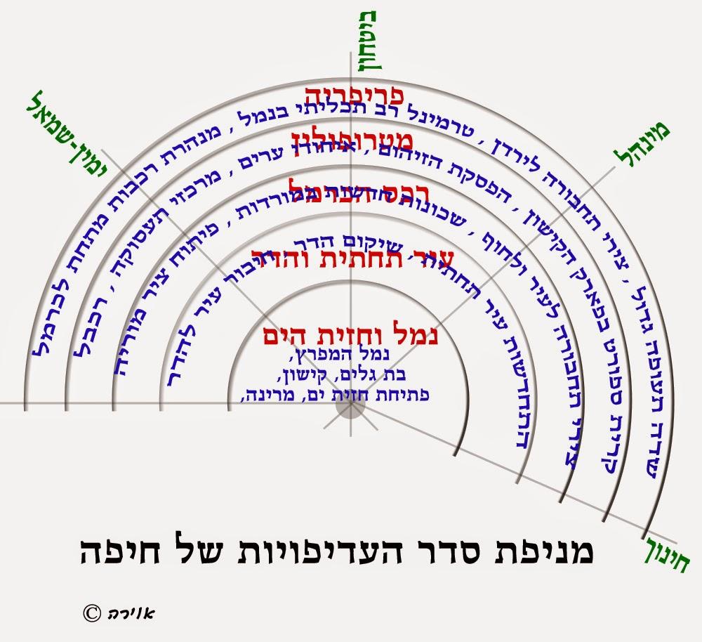 מניפת סדר העדיפויות של חיפה