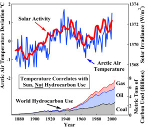 Solar activity, Global Warming