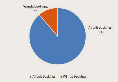 Wimdu vs Airbnb bookings