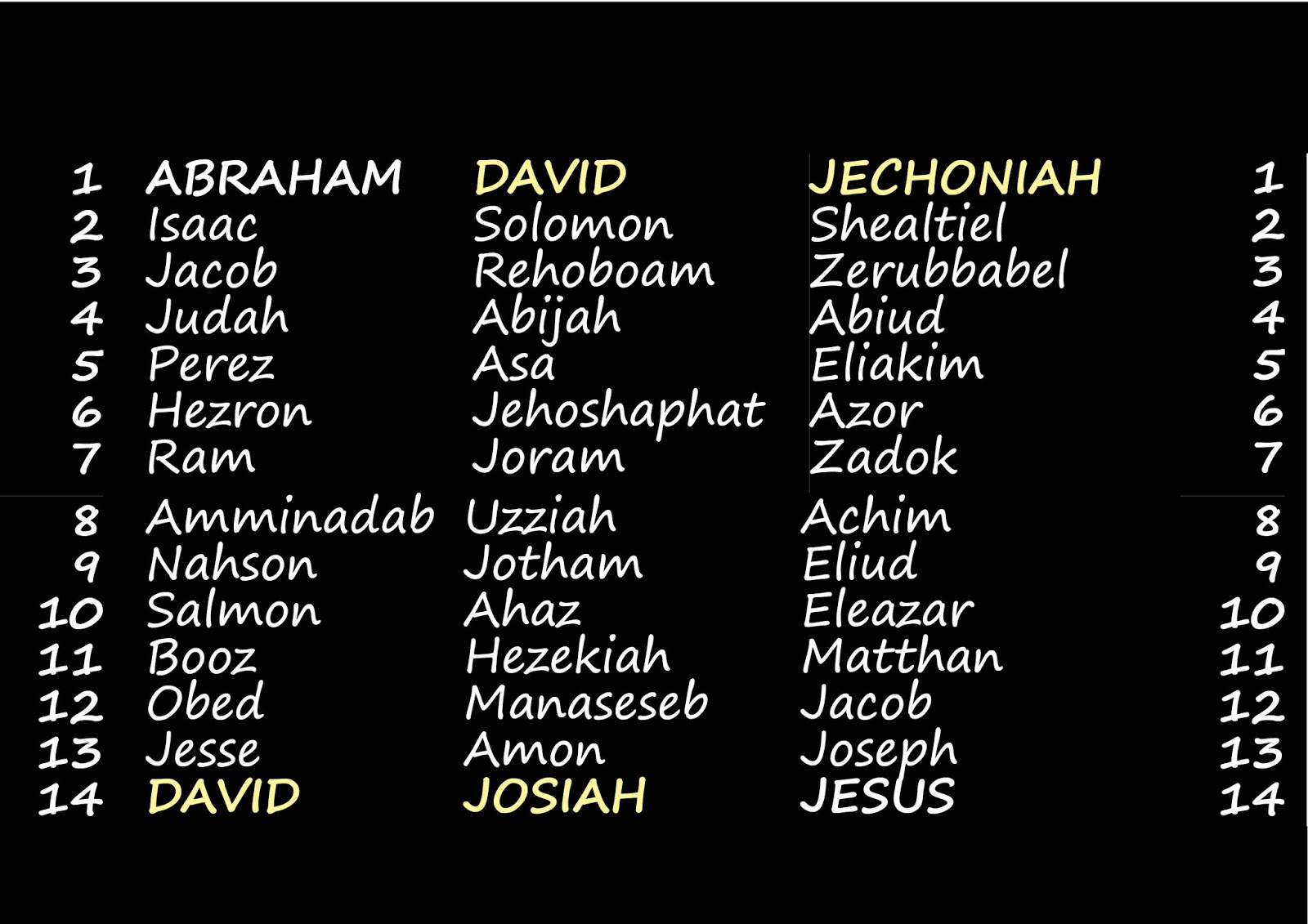 Following Abraham David Josiah And Jechoniah Jesus But This Division Is Inconsistent Because It Repeats In The Second Column