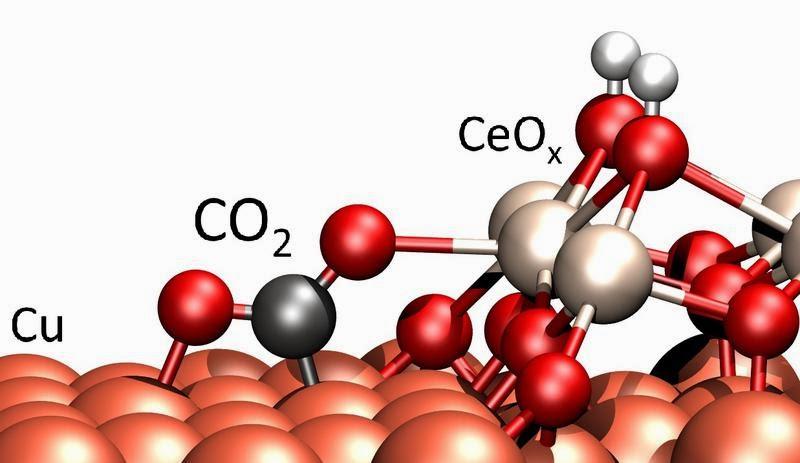 Figura 2: Atrapamiento de las moléculas de CO2 por los sitios catalíticos de la interfaz del catalizador CeOx-Cu. (Fuente: agenciasinc)