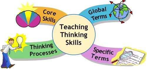 instructional strategies for critical thinking Critical thinking is a higher-order cognitive skill that is indispensable to   university's harriet w sheridan center for teaching and learning.
