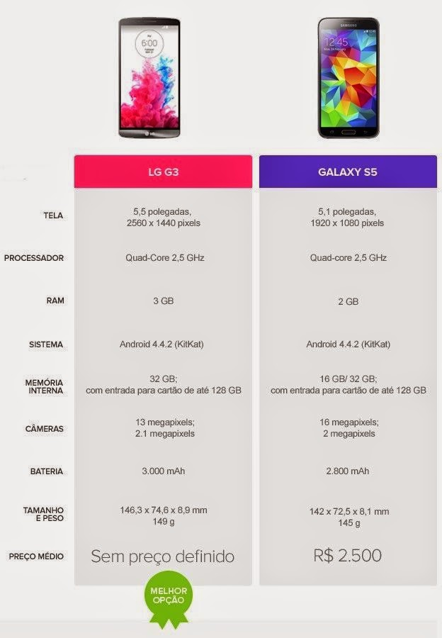 Tabela Comparativa entre os smartphones Android LG G3 e Samsung Galaxy S5