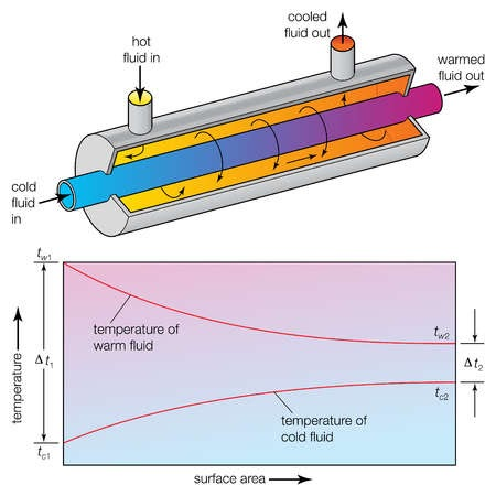 heat of solidification lab writeup Vapor pressure and heat evaporation lab report vapor pressure and heat of vaporization introduction: evaporation is the process of a liquid becoming vaporized when a liquid is placed into a confined space some of the liquids will evaporate.
