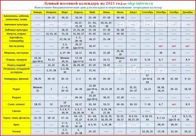 Лунный календарь огородника на 2013 год