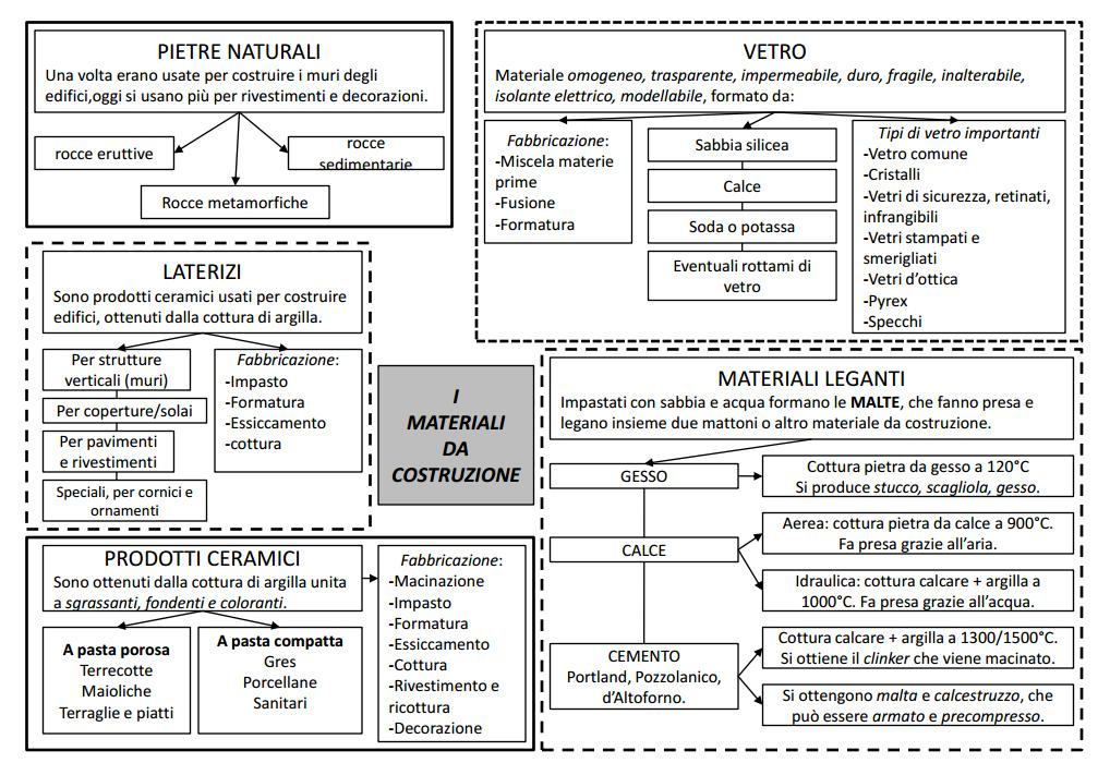 Tecnotemi materiali da costruzione mappa concettuale for Materiali da costruzione economici