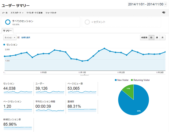 Google Analyticsの画面キャプチャ(11月)