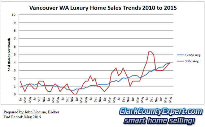 Vancouver Washington Luxury Home Sales May 2015 - Units Sold