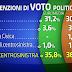 Sondaggio sulle elezioni europee di Ipr Marketing ed Euromedia