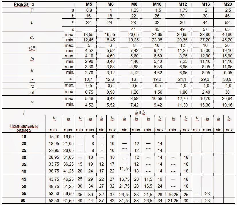 Ведомость объемов работ размеры таблицы