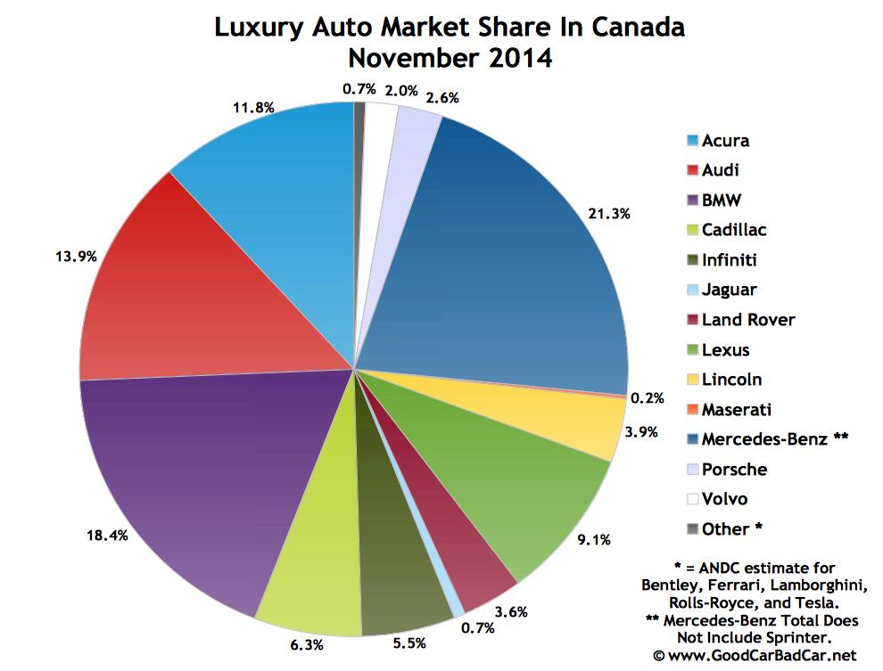 Canada luxury auto brand market share chart November 2014