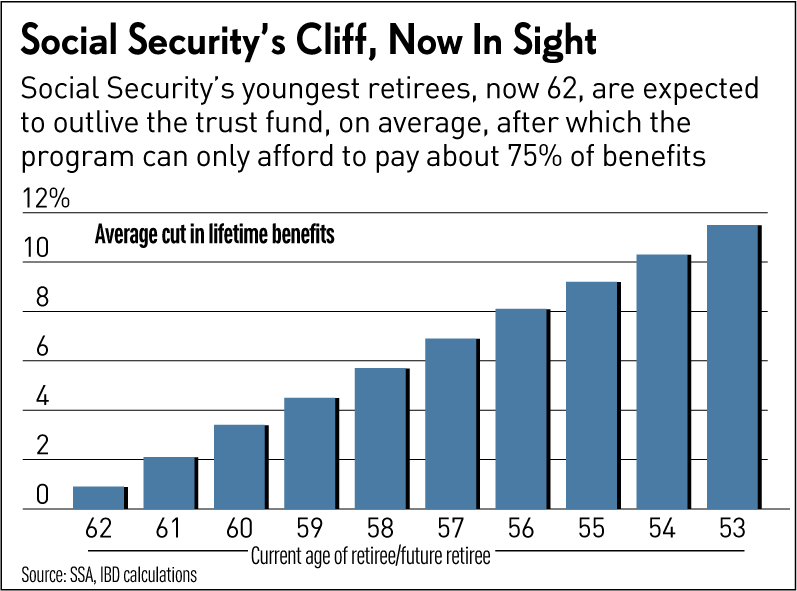 Why delaying Social Security reform now could cause our children's wealth to shrink further