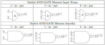 Simbol and gate