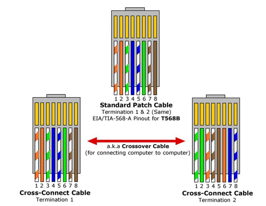 Wiring Diagram For A Crossover Ethernet Cable : E home