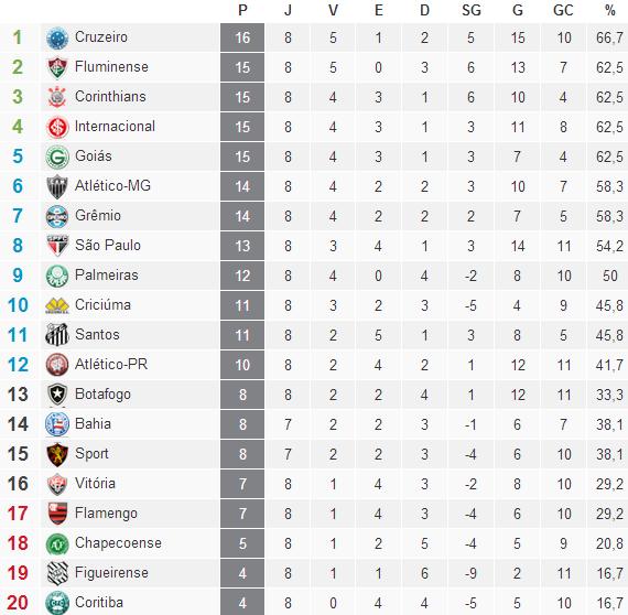 Classificação Campeonato Brasileiro Serie A  2014 / 8° Rodada