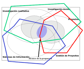 Extracto de ámbito de las publicaciones (rojo: Fenomenología del proyecto - verde: Metodología de Investigación - azul:: otras aplicaciones en TIC y educación) - Christian A. Estay-Niculcar
