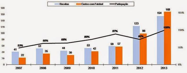 O Botafogo encerrou o ano passado com o maior déficit entre os grandes clubes  brasileiros 05ccd5789b1c2