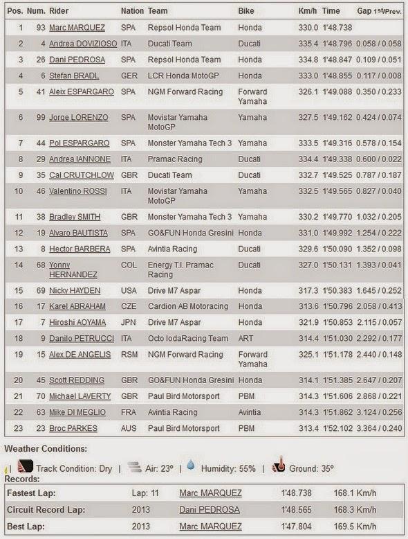 Hasil FP4 MotoGP Aragon Spanyol 2014