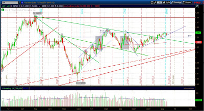 Технический анализ фьючерса на австралийский доллар