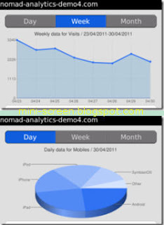 Nomad Google Analyticts Application Graph and Pie on Blackberry Mobile Smartphone